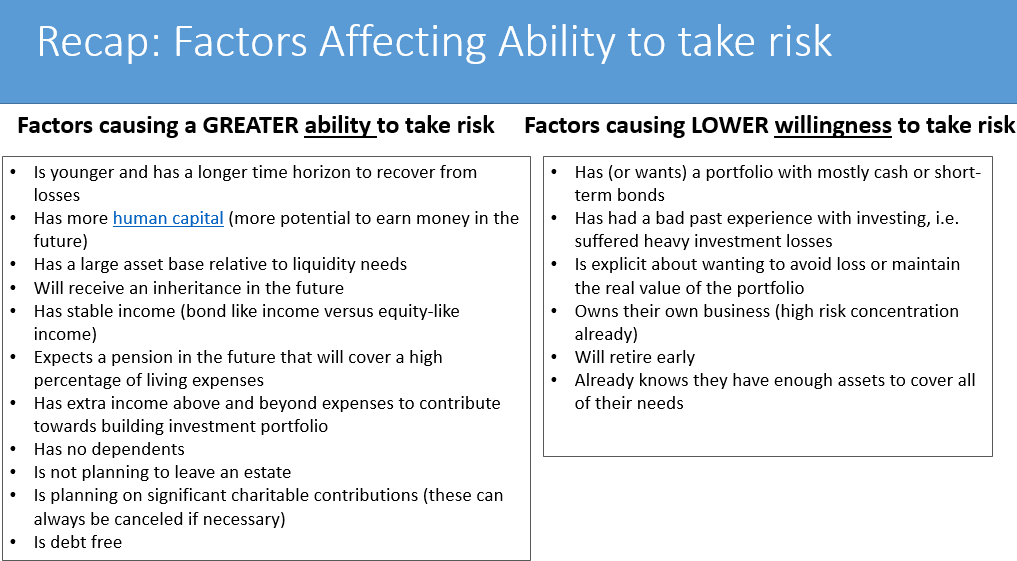 Willingness vs. Ability to take risk - CFA